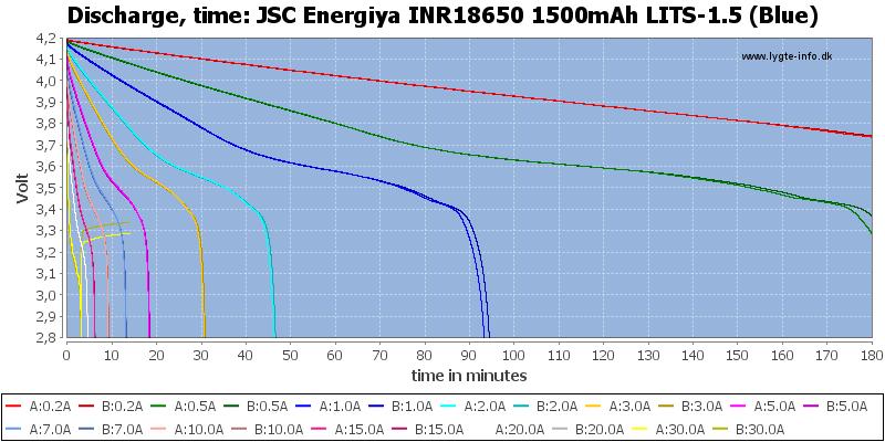 JSC%20Energiya%20INR18650%201500mAh%20LITS-1.5%20(Blue)-CapacityTime