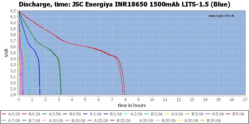 JSC%20Energiya%20INR18650%201500mAh%20LITS-1.5%20(Blue)-CapacityTimeHours