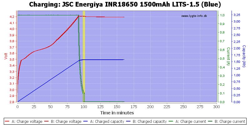 JSC%20Energiya%20INR18650%201500mAh%20LITS-1.5%20(Blue)-Charge