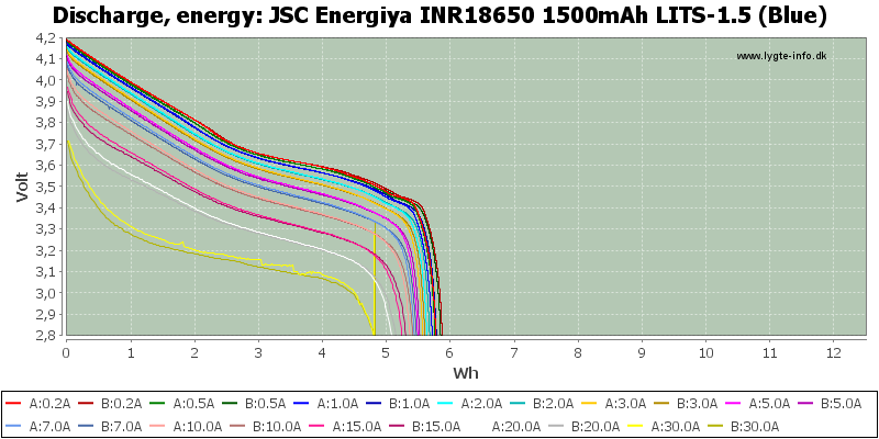 JSC%20Energiya%20INR18650%201500mAh%20LITS-1.5%20(Blue)-Energy