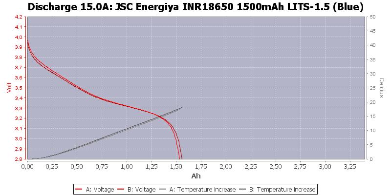 JSC%20Energiya%20INR18650%201500mAh%20LITS-1.5%20(Blue)-Temp-15.0