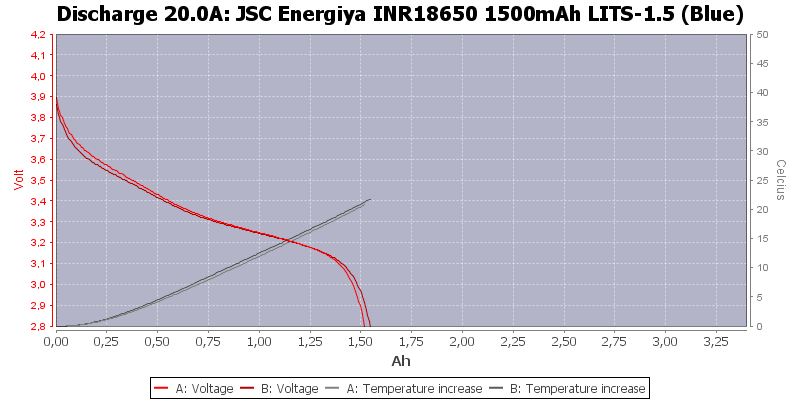 JSC%20Energiya%20INR18650%201500mAh%20LITS-1.5%20(Blue)-Temp-20.0
