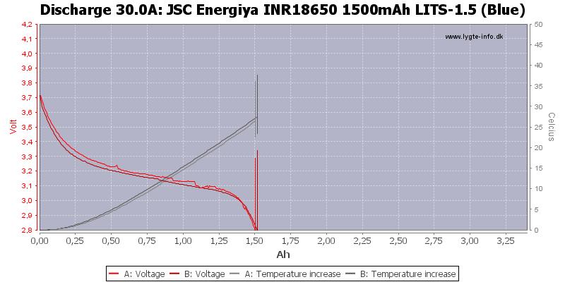 JSC%20Energiya%20INR18650%201500mAh%20LITS-1.5%20(Blue)-Temp-30.0
