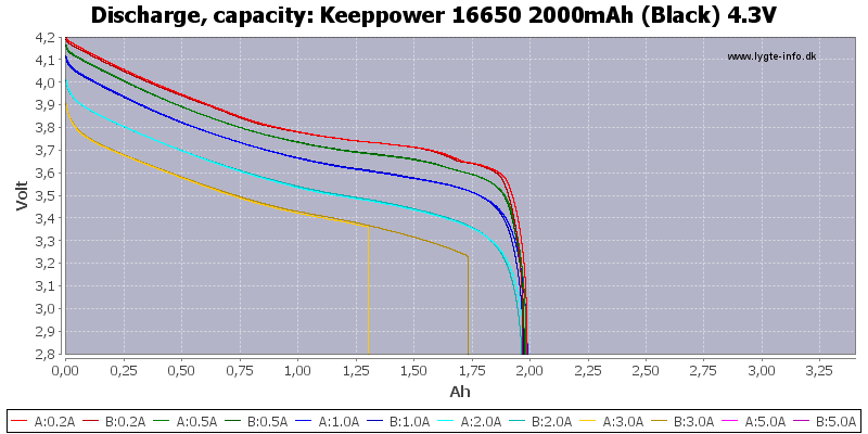 Keeppower%2016650%202000mAh%20(Black)%204.3V-Capacity