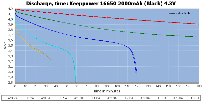 Keeppower%2016650%202000mAh%20(Black)%204.3V-CapacityTime