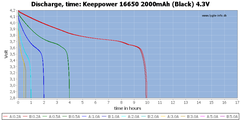 Keeppower%2016650%202000mAh%20(Black)%204.3V-CapacityTimeHours