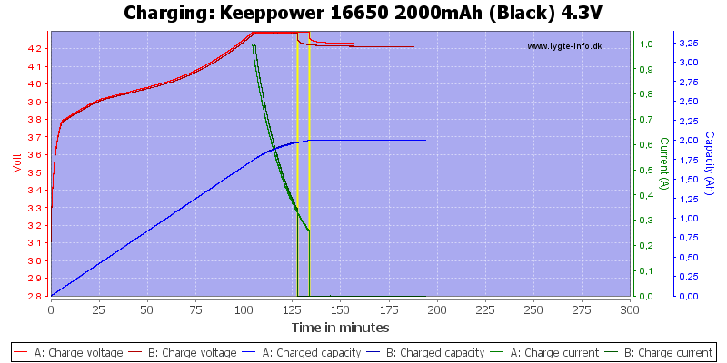 Keeppower%2016650%202000mAh%20(Black)%204.3V-Charge