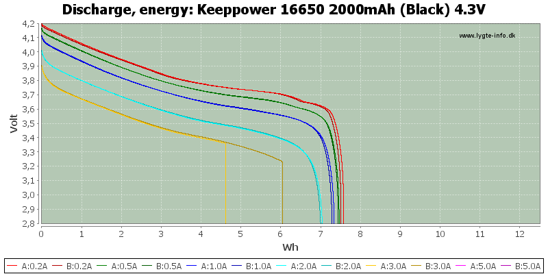 Keeppower%2016650%202000mAh%20(Black)%204.3V-Energy