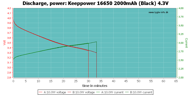 Keeppower%2016650%202000mAh%20(Black)%204.3V-PowerLoadTime