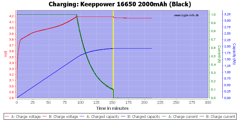 Keeppower%2016650%202000mAh%20(Black)-Charge