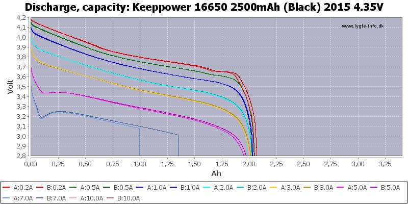Keeppower%2016650%202500mAh%20(Black)%202015%204.35V-Capacity
