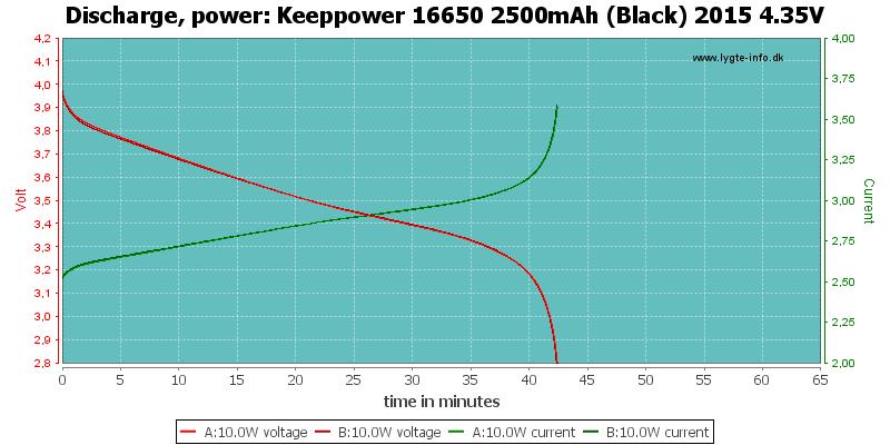 Keeppower%2016650%202500mAh%20(Black)%202015%204.35V-PowerLoadTime