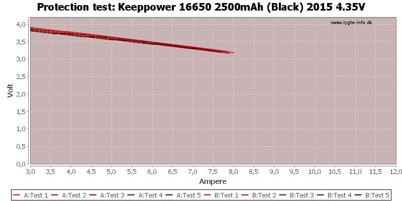Keeppower%2016650%202500mAh%20(Black)%202015%204.35V-TripCurrent