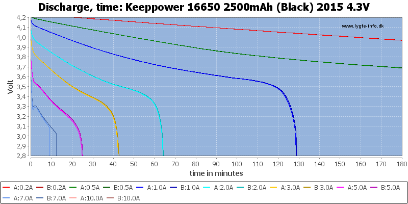 Keeppower%2016650%202500mAh%20(Black)%202015%204.3V-CapacityTime