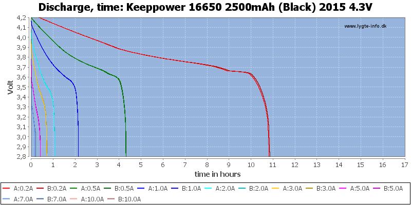 Keeppower%2016650%202500mAh%20(Black)%202015%204.3V-CapacityTimeHours