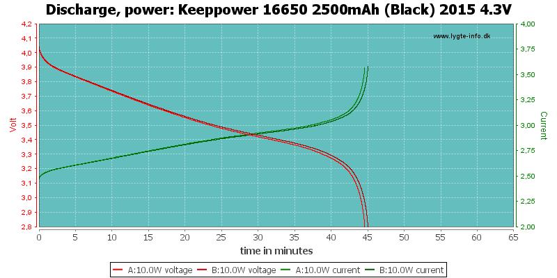 Keeppower%2016650%202500mAh%20(Black)%202015%204.3V-PowerLoadTime