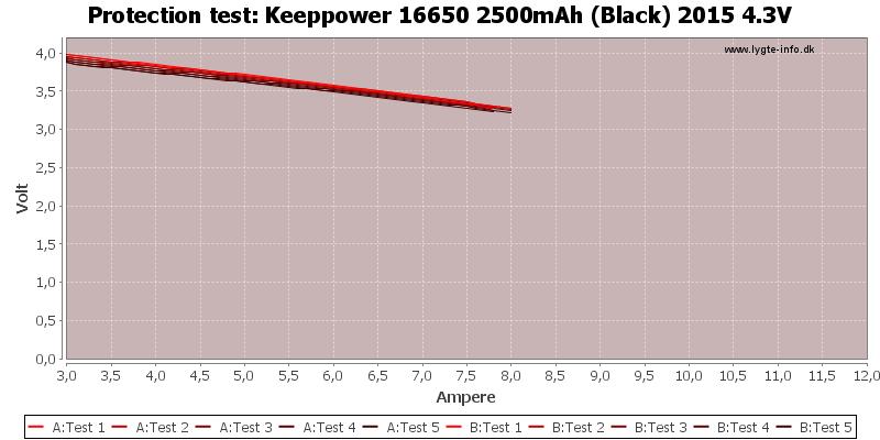 Keeppower%2016650%202500mAh%20(Black)%202015%204.3V-TripCurrent