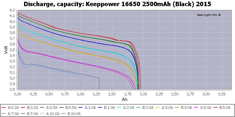 Keeppower%2016650%202500mAh%20(Black)%202015-Capacity
