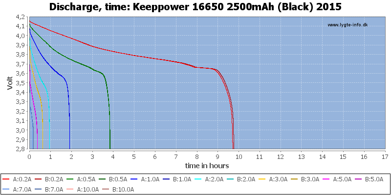 Keeppower%2016650%202500mAh%20(Black)%202015-CapacityTimeHours
