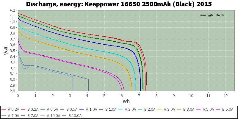 Keeppower%2016650%202500mAh%20(Black)%202015-Energy