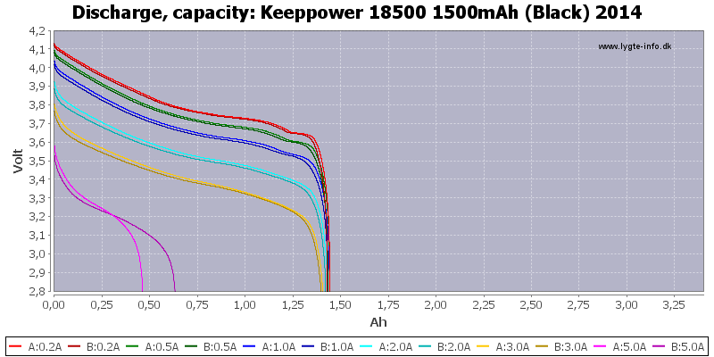 Keeppower%2018500%201500mAh%20(Black)%202014-Capacity
