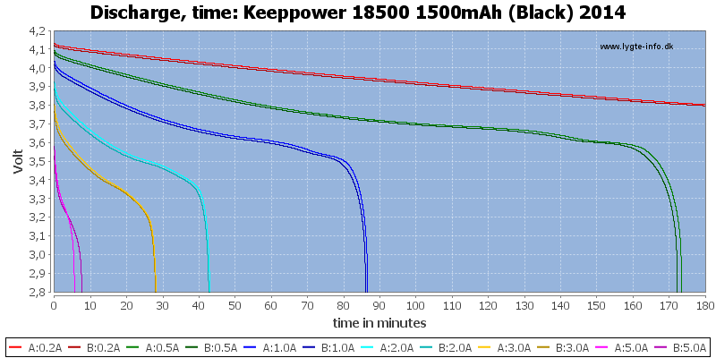 Keeppower%2018500%201500mAh%20(Black)%202014-CapacityTime