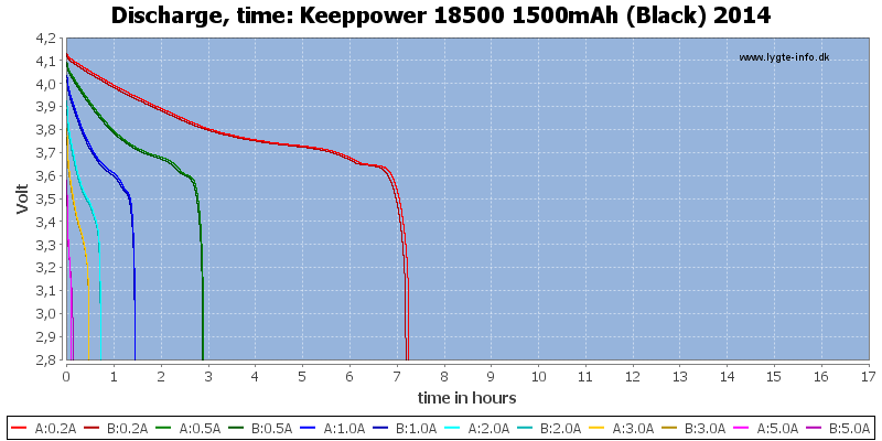 Keeppower%2018500%201500mAh%20(Black)%202014-CapacityTimeHours
