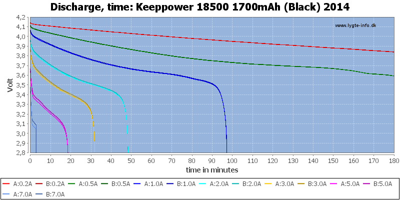 Keeppower%2018500%201700mAh%20(Black)%202014-CapacityTime