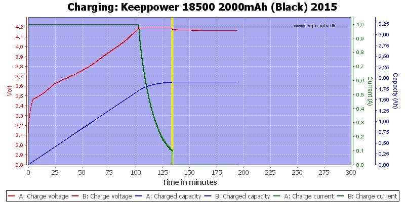 Keeppower%2018500%202000mAh%20(Black)%202015-Charge