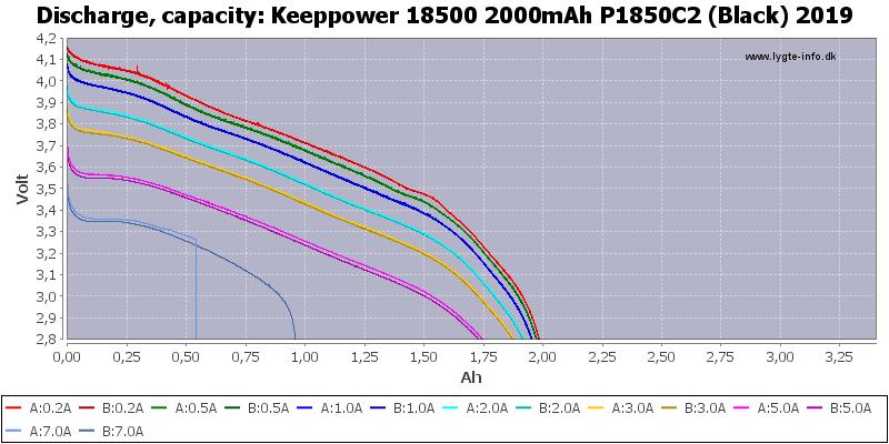 Keeppower%2018500%202000mAh%20P1850C2%20(Black)%202019-Capacity