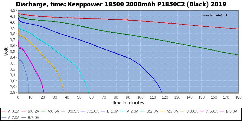 Keeppower%2018500%202000mAh%20P1850C2%20(Black)%202019-CapacityTime