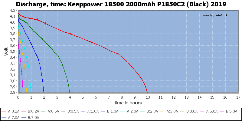 Keeppower%2018500%202000mAh%20P1850C2%20(Black)%202019-CapacityTimeHours