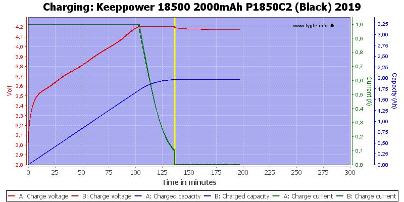 Keeppower%2018500%202000mAh%20P1850C2%20(Black)%202019-Charge