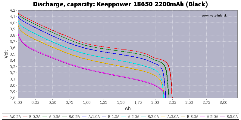 Keeppower%2018650%202200mAh%20(Black)-Capacity