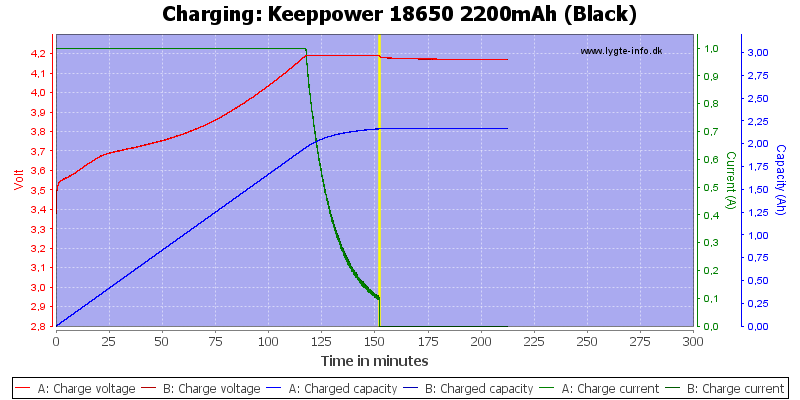 Keeppower%2018650%202200mAh%20(Black)-Charge