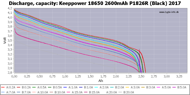 Keeppower%2018650%202600mAh%20P1826R%20(Black)%202017-Capacity