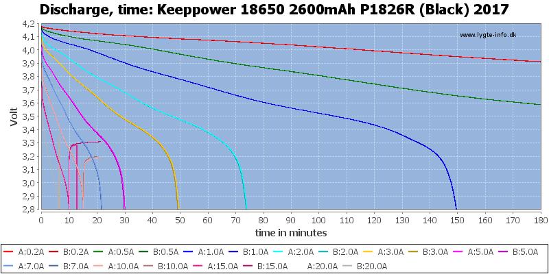 Keeppower%2018650%202600mAh%20P1826R%20(Black)%202017-CapacityTime