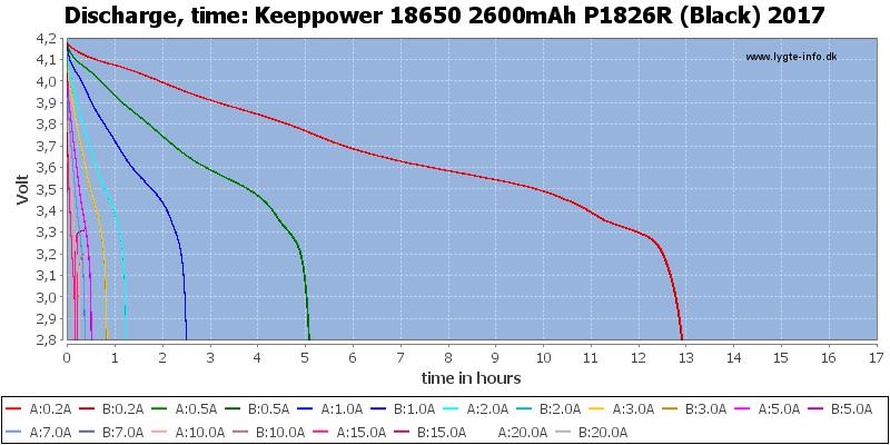 Keeppower%2018650%202600mAh%20P1826R%20(Black)%202017-CapacityTimeHours