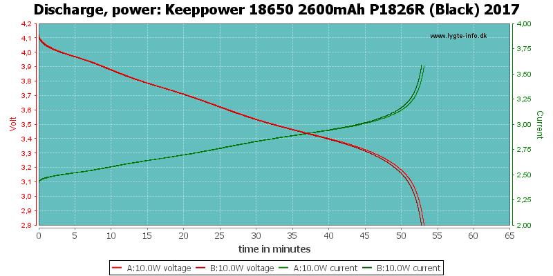 Keeppower%2018650%202600mAh%20P1826R%20(Black)%202017-PowerLoadTime