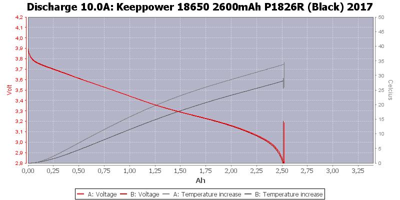 Keeppower%2018650%202600mAh%20P1826R%20(Black)%202017-Temp-10.0