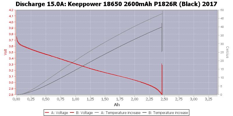 Keeppower%2018650%202600mAh%20P1826R%20(Black)%202017-Temp-15.0
