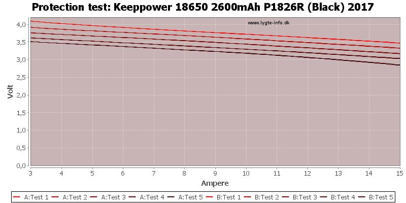 Keeppower%2018650%202600mAh%20P1826R%20(Black)%202017-TripCurrent