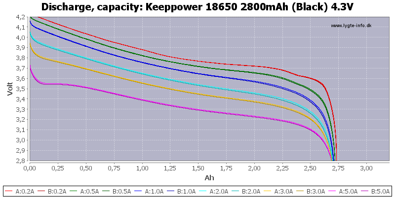 Keeppower%2018650%202800mAh%20(Black)%204.3V-Capacity