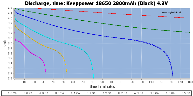 Keeppower%2018650%202800mAh%20(Black)%204.3V-CapacityTime