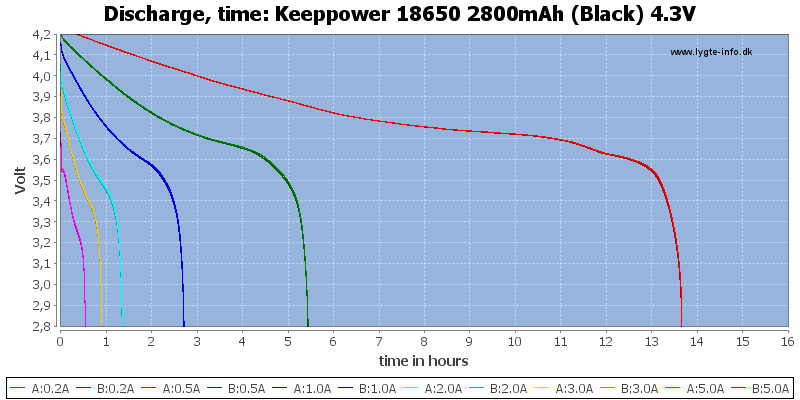 Keeppower%2018650%202800mAh%20(Black)%204.3V-CapacityTimeHours