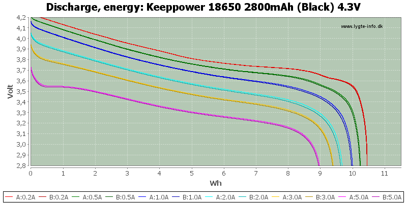 Keeppower%2018650%202800mAh%20(Black)%204.3V-Energy