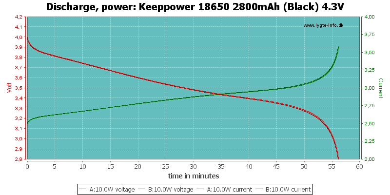 Keeppower%2018650%202800mAh%20(Black)%204.3V-PowerLoadTime