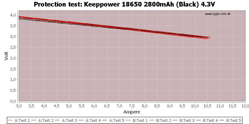 Keeppower%2018650%202800mAh%20(Black)%204.3V-TripCurrent