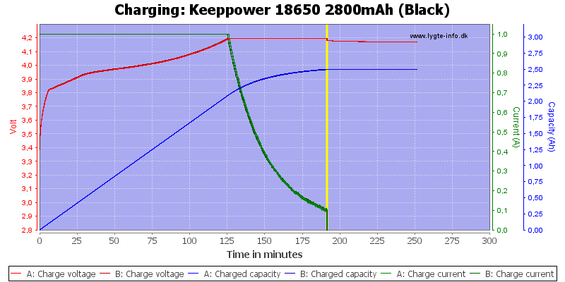Keeppower%2018650%202800mAh%20(Black)-Charge