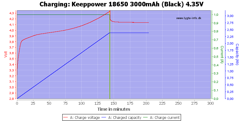 Keeppower%2018650%203000mAh%20(Black)%204.35V-Charge